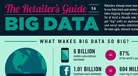 Le guide du big data à destination du retail